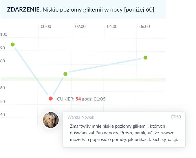 Wykres wyników