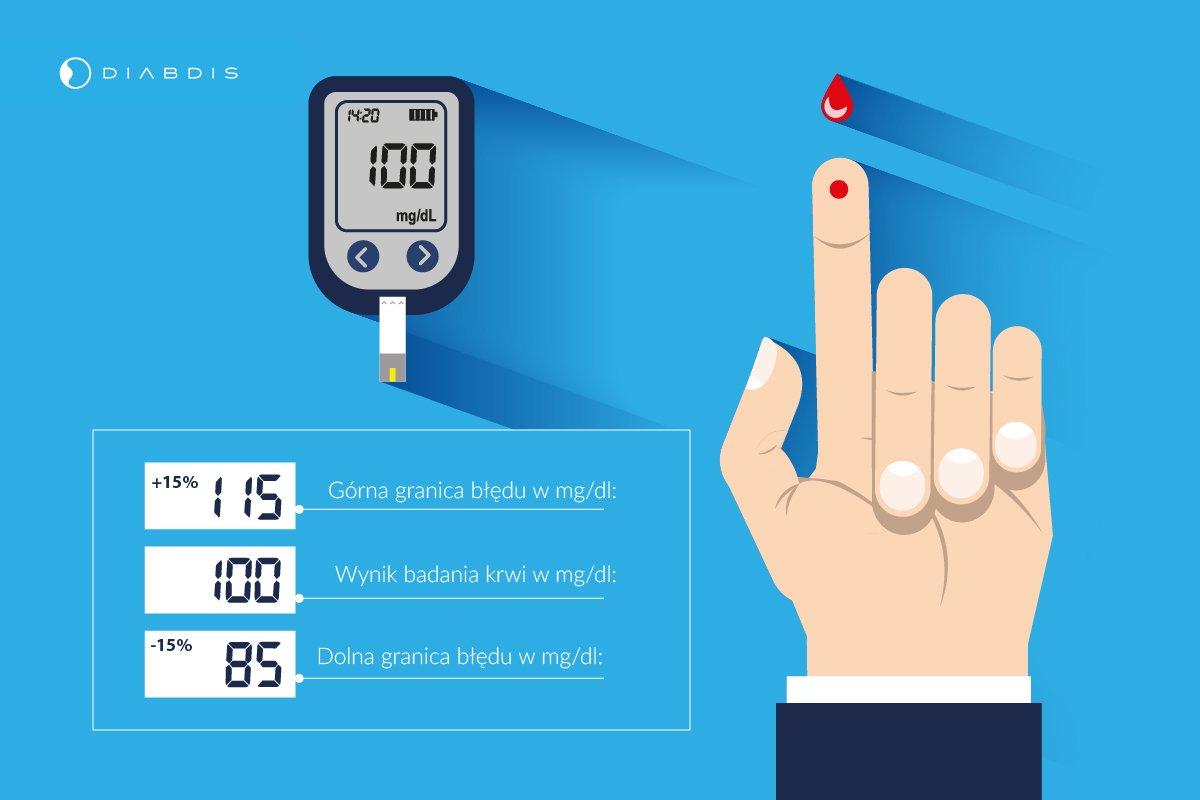różne wyniki pomiarów na glukometrach