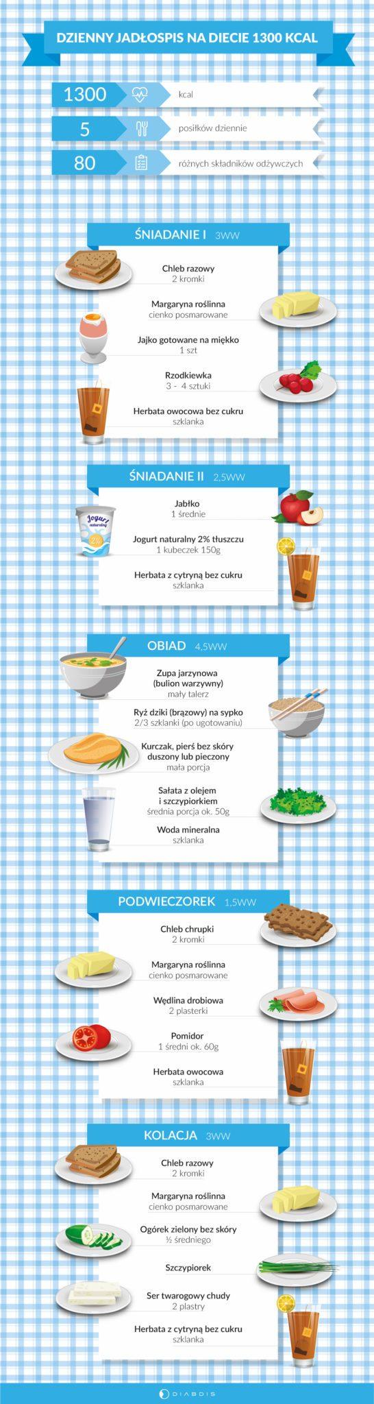 Dieta Przy Cukrzycy 1300 Kcal Dzienny Jadlospis Dla Diabetyka