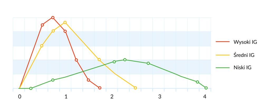 wykres wysoki i niski indeks glikemiczny