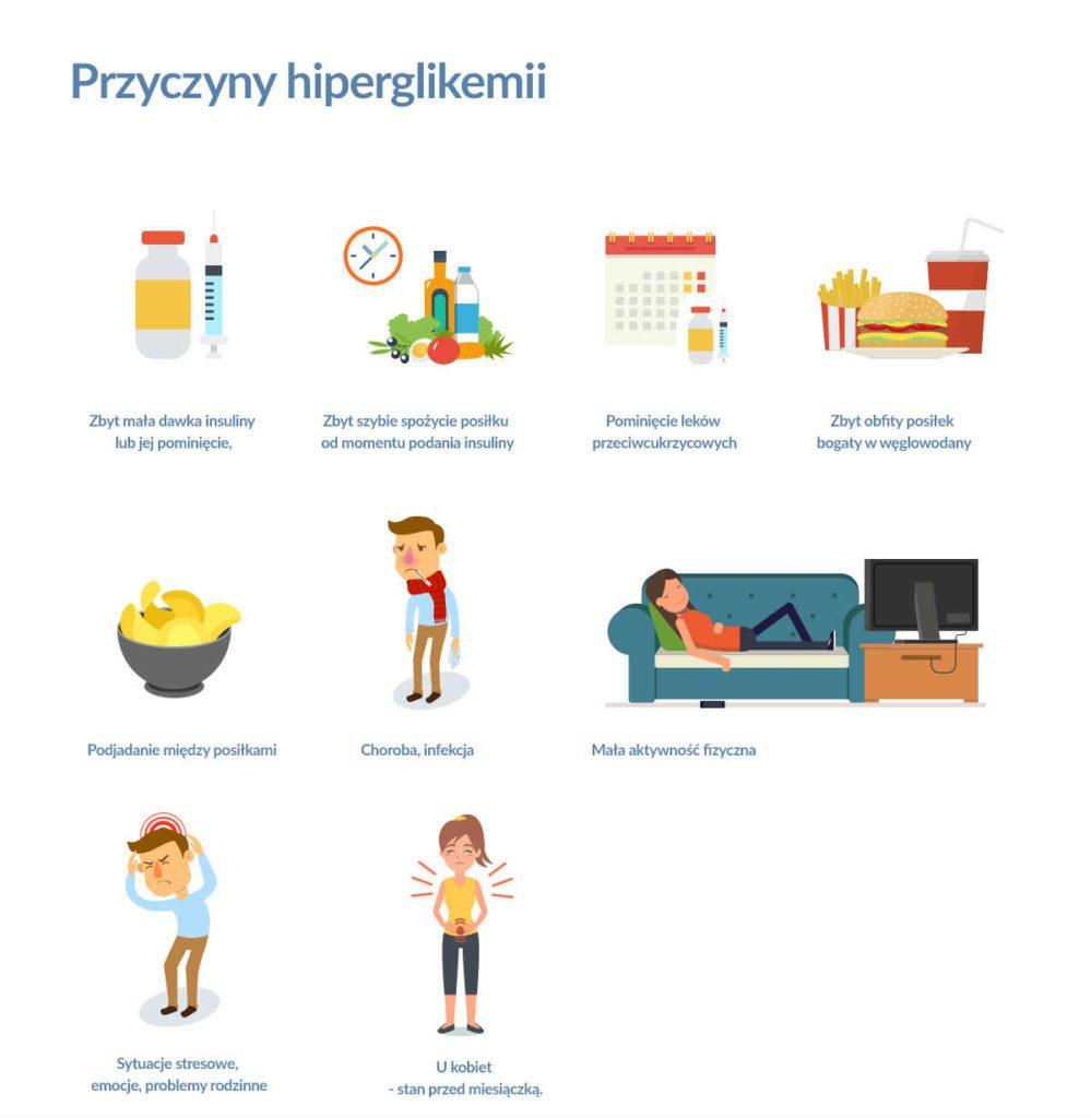 przyczyny hiperglikemii - infografika