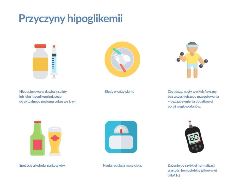 przyczyny hipoglikemii
