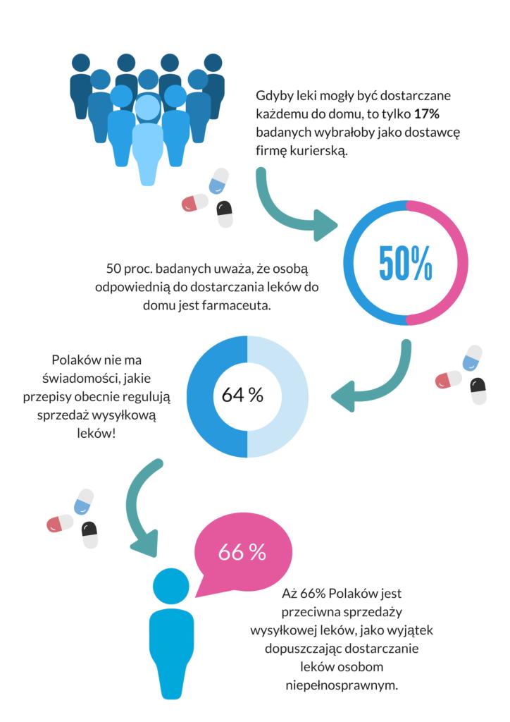 Infografika_leki